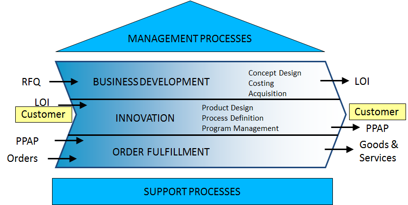 STABER Organisation - business process